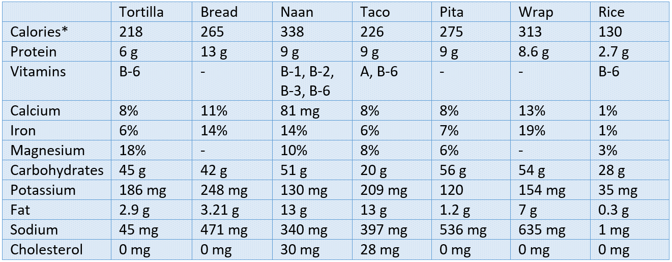 comparison table on tortilla, bread, naan, rice, pita, wrap, taco